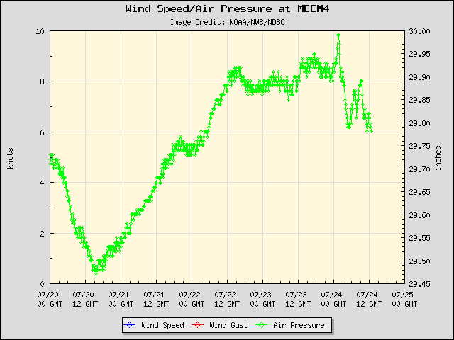 5-day plot - Wind Speed, Wind Gust and Atmospheric Pressure at MEEM4