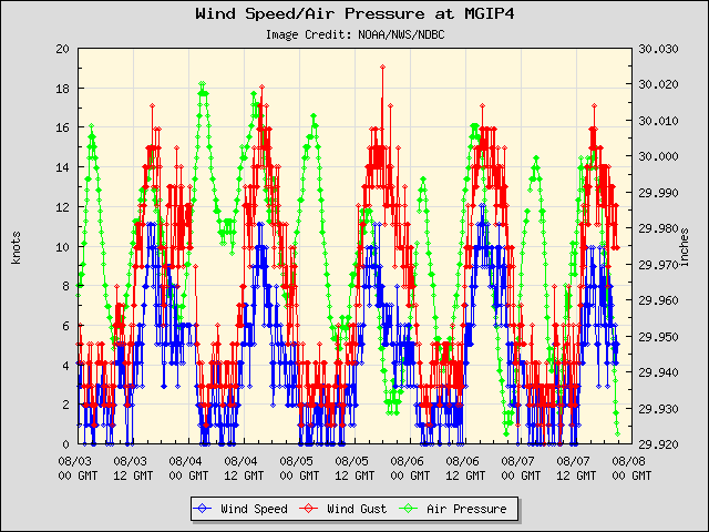 5-day plot - Wind Speed, Wind Gust and Atmospheric Pressure at MGIP4