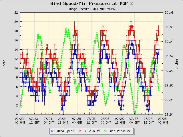 5-day plot - Wind Speed, Wind Gust and Atmospheric Pressure at MGPT2