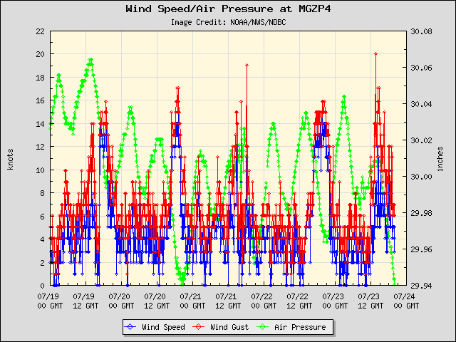5-day plot - Wind Speed, Wind Gust and Atmospheric Pressure at MGZP4
