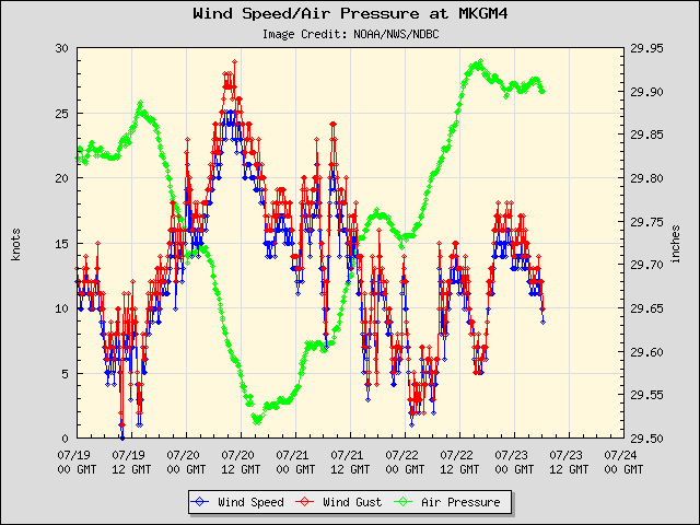 5-day plot - Wind Speed, Wind Gust and Atmospheric Pressure at MKGM4
