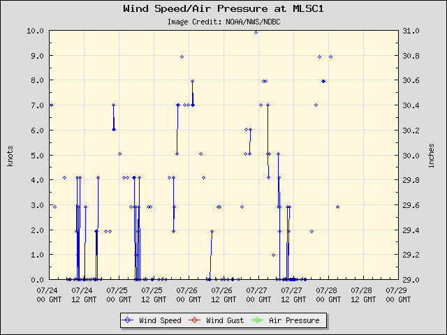 5-day plot - Wind Speed, Wind Gust and Atmospheric Pressure at MLSC1