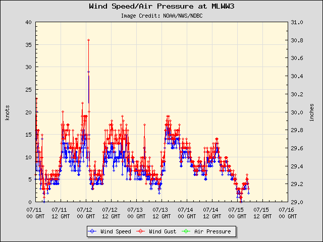 5-day plot - Wind Speed, Wind Gust and Atmospheric Pressure at MLWW3