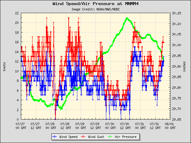 5-day plot - Wind Speed, Wind Gust and Atmospheric Pressure at MNMM4