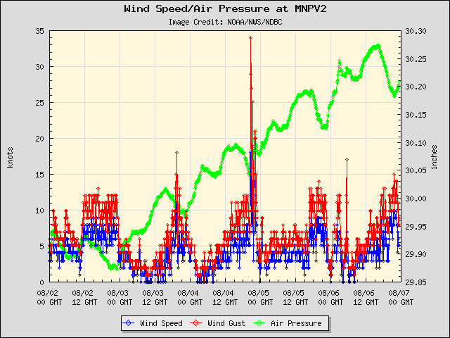5-day plot - Wind Speed, Wind Gust and Atmospheric Pressure at MNPV2