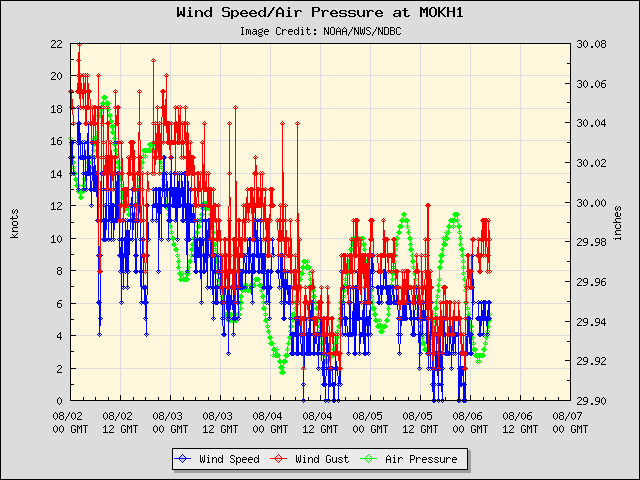 5-day plot - Wind Speed, Wind Gust and Atmospheric Pressure at MOKH1