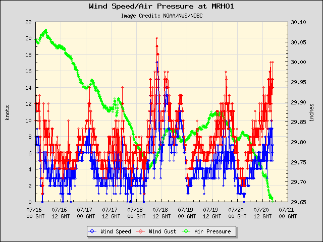 5-day plot - Wind Speed, Wind Gust and Atmospheric Pressure at MRHO1