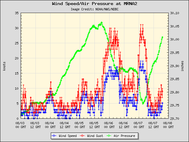 5-day plot - Wind Speed, Wind Gust and Atmospheric Pressure at MRNA2