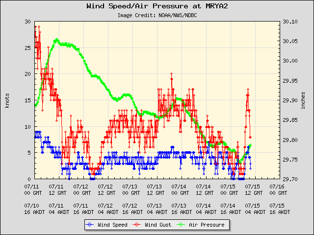 5-day plot - Wind Speed, Wind Gust and Atmospheric Pressure at MRYA2