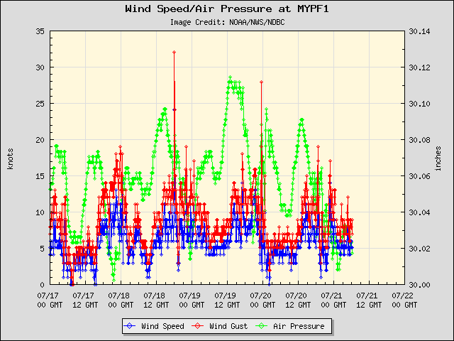 5-day plot - Wind Speed, Wind Gust and Atmospheric Pressure at MYPF1