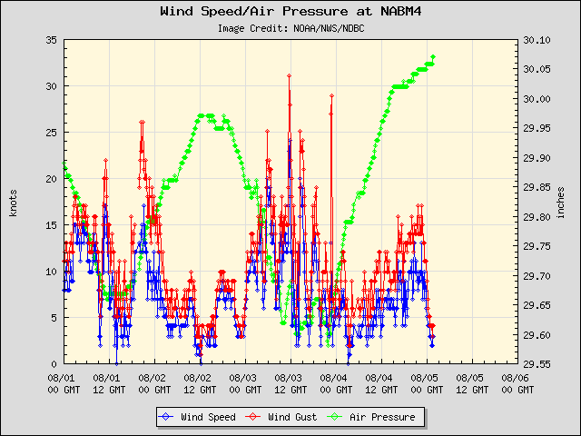 5-day plot - Wind Speed, Wind Gust and Atmospheric Pressure at NABM4