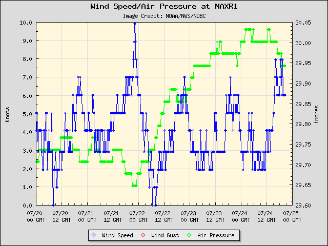 5-day plot - Wind Speed, Wind Gust and Atmospheric Pressure at NAXR1