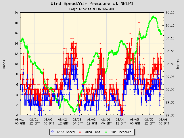 5-day plot - Wind Speed, Wind Gust and Atmospheric Pressure at NBLP1