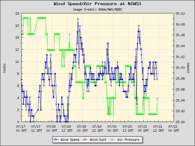5-day plot - Wind Speed, Wind Gust and Atmospheric Pressure at NIWS1