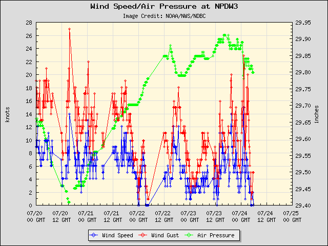 5-day plot - Wind Speed, Wind Gust and Atmospheric Pressure at NPDW3