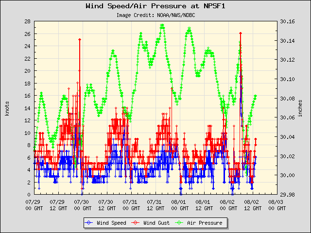 5-day plot - Wind Speed, Wind Gust and Atmospheric Pressure at NPSF1