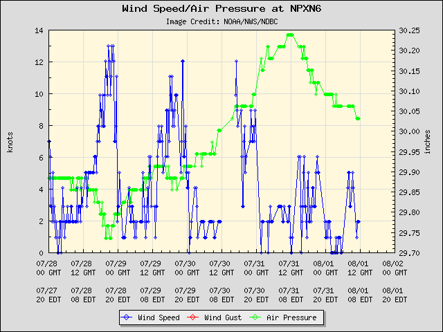 5-day plot - Wind Speed, Wind Gust and Atmospheric Pressure at NPXN6