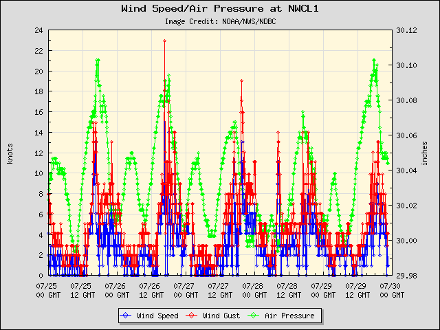 5-day plot - Wind Speed, Wind Gust and Atmospheric Pressure at NWCL1