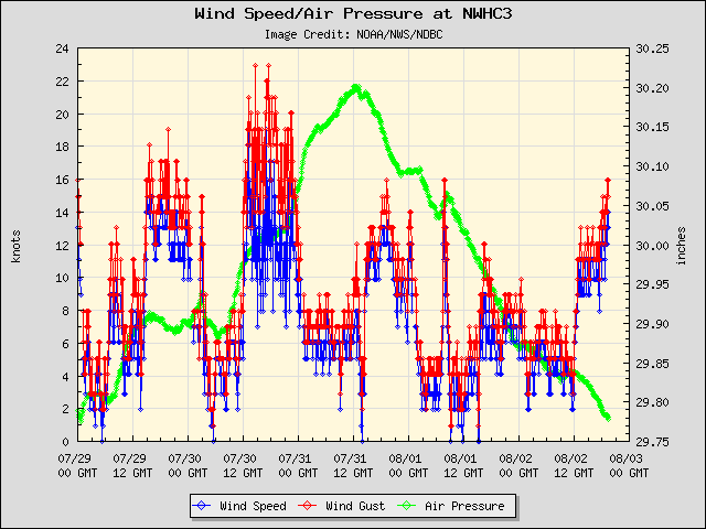 5-day plot - Wind Speed, Wind Gust and Atmospheric Pressure at NWHC3