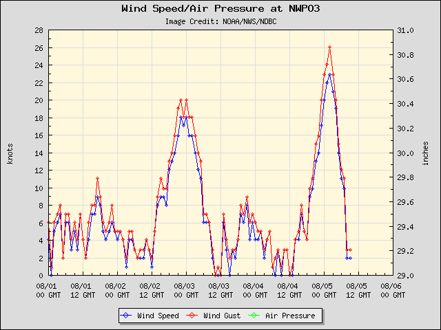 5-day plot - Wind Speed, Wind Gust and Atmospheric Pressure at NWPO3