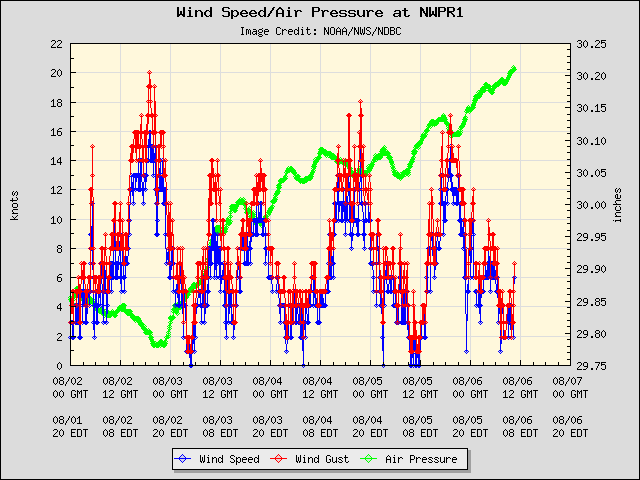 5-day plot - Wind Speed, Wind Gust and Atmospheric Pressure at NWPR1