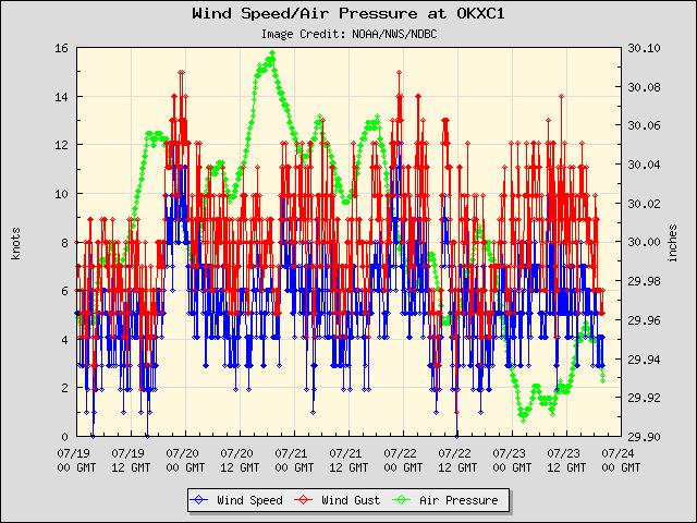 5-day plot - Wind Speed, Wind Gust and Atmospheric Pressure at OKXC1