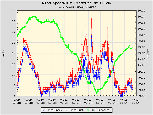 5-day plot - Wind Speed, Wind Gust and Atmospheric Pressure at OLCN6