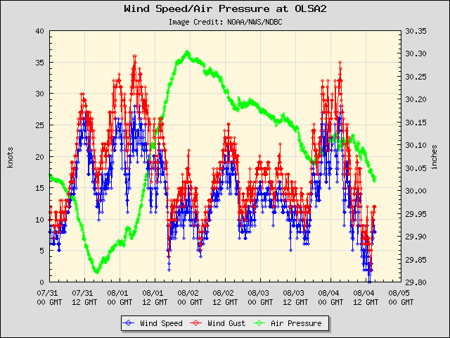 5-day plot - Wind Speed, Wind Gust and Atmospheric Pressure at OLSA2