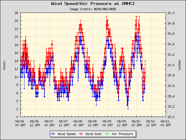5-day plot - Wind Speed, Wind Gust and Atmospheric Pressure at OMHC1