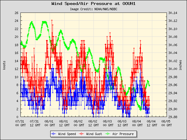5-day plot - Wind Speed, Wind Gust and Atmospheric Pressure at OOUH1