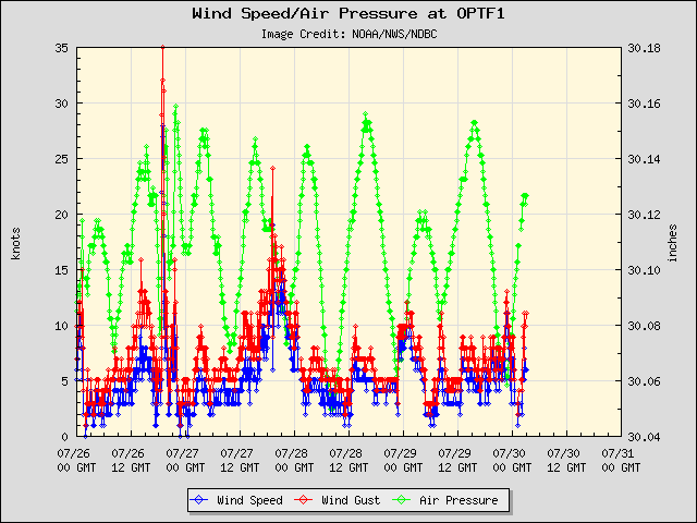 5-day plot - Wind Speed, Wind Gust and Atmospheric Pressure at OPTF1