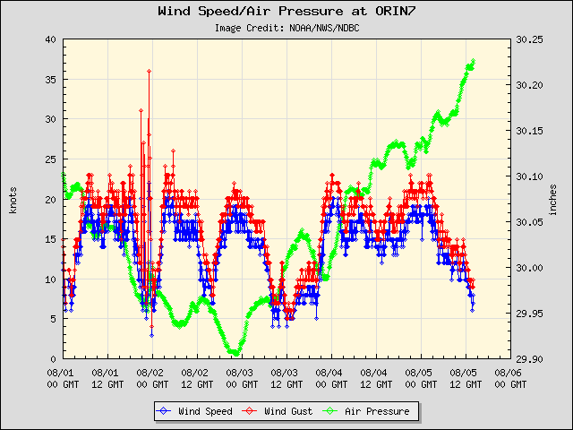 5-day plot - Wind Speed, Wind Gust and Atmospheric Pressure at ORIN7