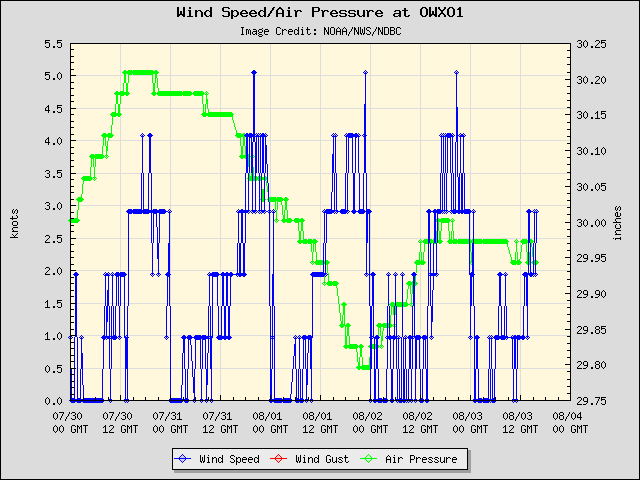 5-day plot - Wind Speed, Wind Gust and Atmospheric Pressure at OWXO1