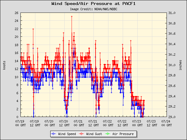 5-day plot - Wind Speed, Wind Gust and Atmospheric Pressure at PACF1