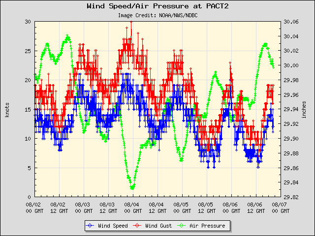 5-day plot - Wind Speed, Wind Gust and Atmospheric Pressure at PACT2