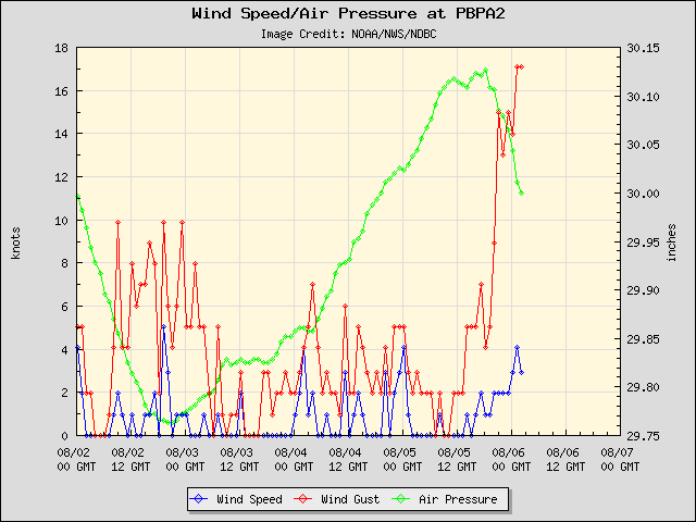 5-day plot - Wind Speed, Wind Gust and Atmospheric Pressure at PBPA2