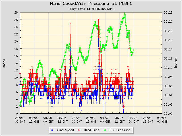 5-day plot - Wind Speed, Wind Gust and Atmospheric Pressure at PCBF1