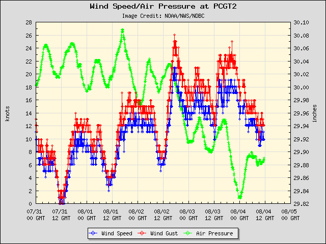 5-day plot - Wind Speed, Wind Gust and Atmospheric Pressure at PCGT2
