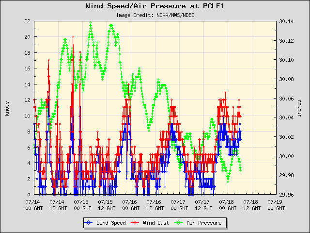 5-day plot - Wind Speed, Wind Gust and Atmospheric Pressure at PCLF1
