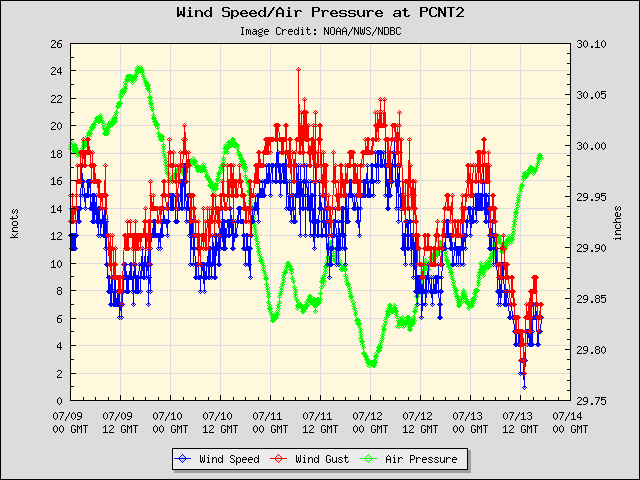 5-day plot - Wind Speed, Wind Gust and Atmospheric Pressure at PCNT2