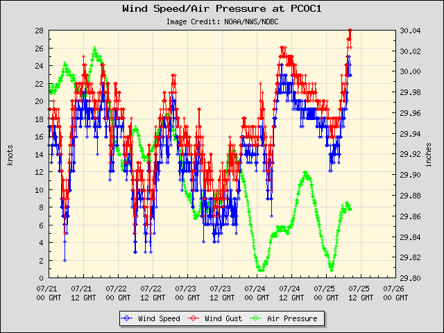 5-day plot - Wind Speed, Wind Gust and Atmospheric Pressure at PCOC1