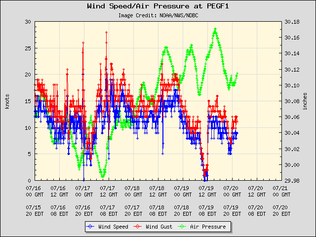 5-day plot - Wind Speed, Wind Gust and Atmospheric Pressure at PEGF1