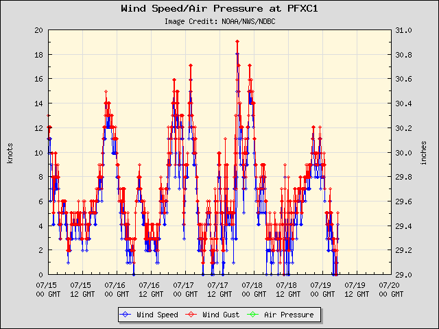 5-day plot - Wind Speed, Wind Gust and Atmospheric Pressure at PFXC1