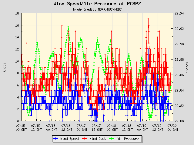 5-day plot - Wind Speed, Wind Gust and Atmospheric Pressure at PGBP7