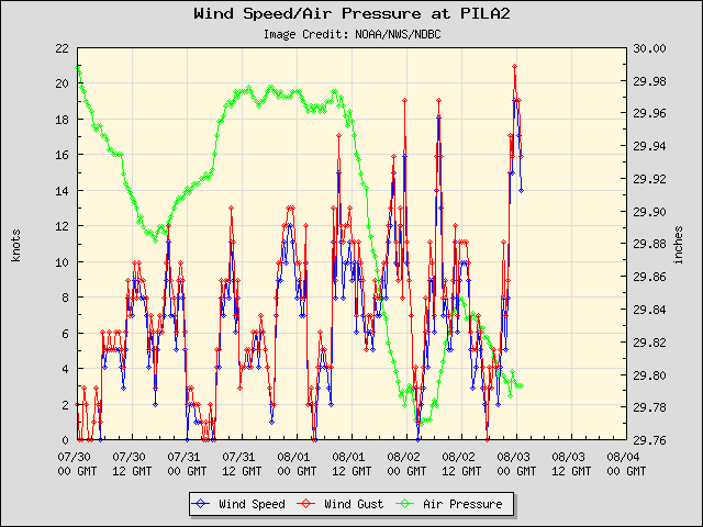 5-day plot - Wind Speed, Wind Gust and Atmospheric Pressure at PILA2