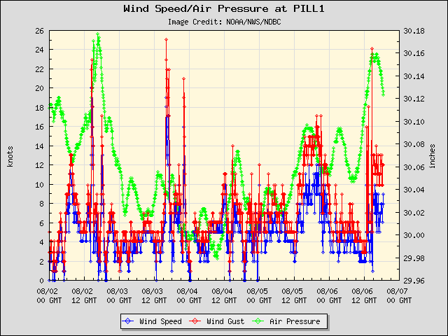 5-day plot - Wind Speed, Wind Gust and Atmospheric Pressure at PILL1