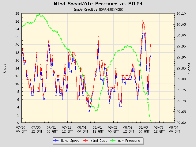 5-day plot - Wind Speed, Wind Gust and Atmospheric Pressure at PILM4
