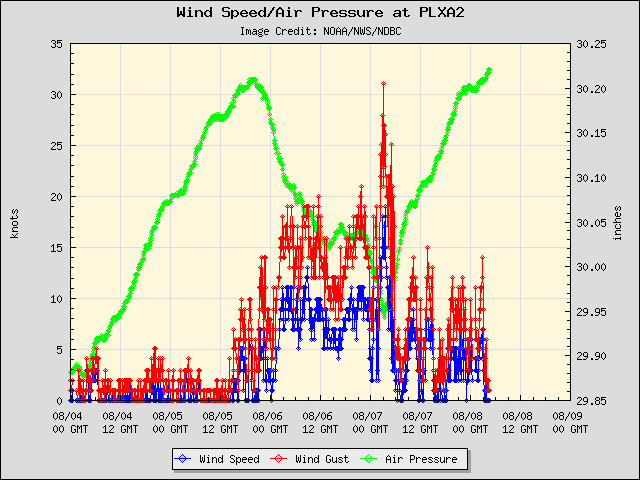 5-day plot - Wind Speed, Wind Gust and Atmospheric Pressure at PLXA2