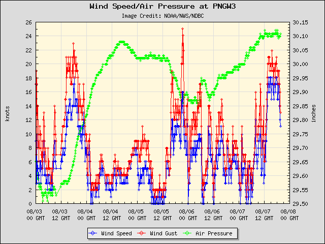 5-day plot - Wind Speed, Wind Gust and Atmospheric Pressure at PNGW3