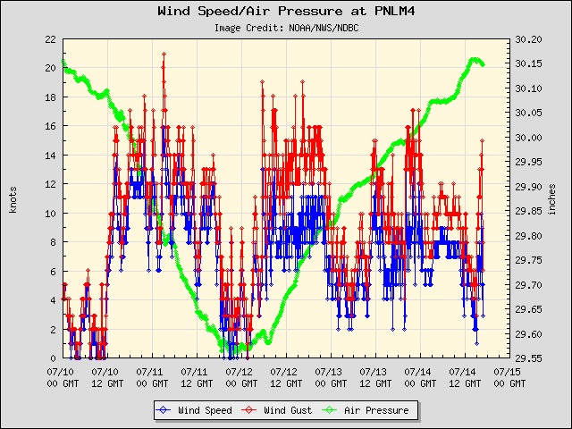 5-day plot - Wind Speed, Wind Gust and Atmospheric Pressure at PNLM4